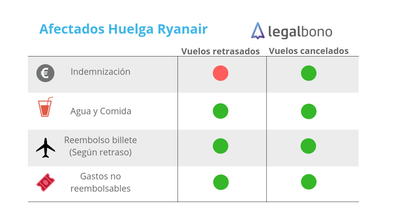 Derechos e Indemnización para afectados de ryanair