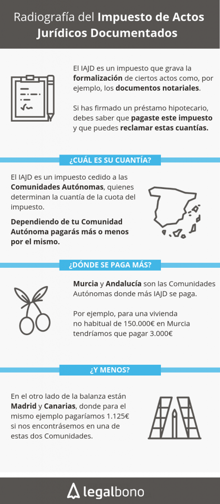 impuesto-actos-juridicos-documentados-comunidad-autonoma