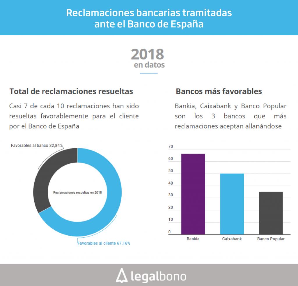 Datos reclamaciones Banco España